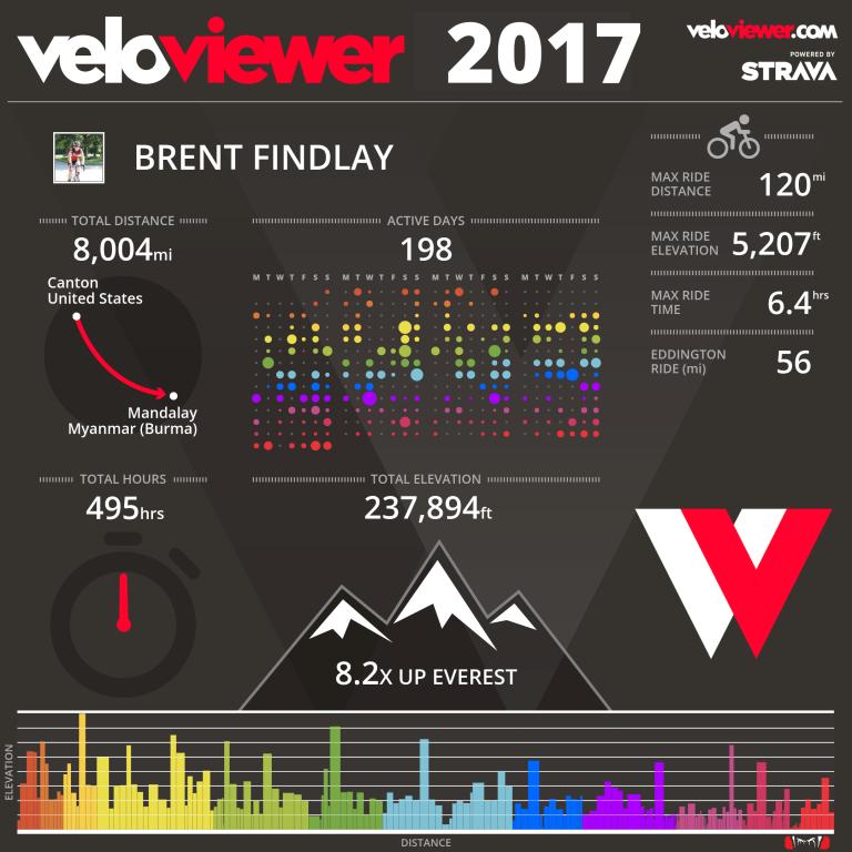 2017stats